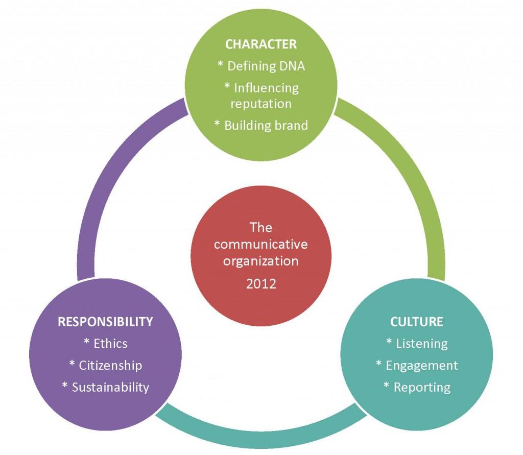 Los principios que inspiran el Mandato de Melbourne en su prescripción de un nuevo modelo de gestionar la comunicación.