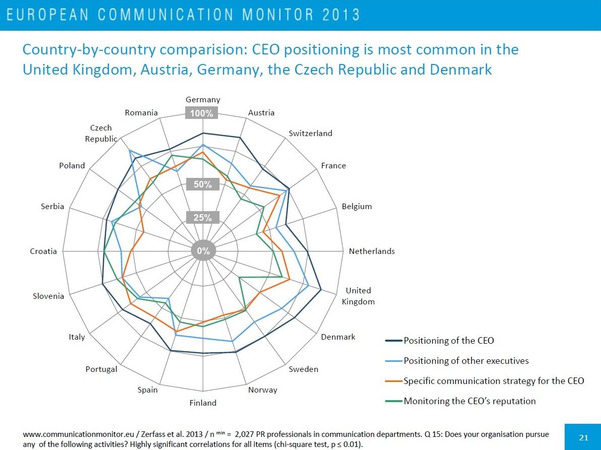 Impacto de las asociaciones de comunicadores