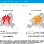 Los siete desafíos del dircom que revela el Euromonitor