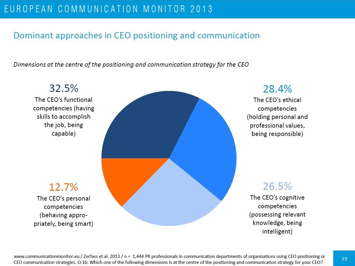 La misión comunicativa del CEO