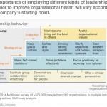 Sin comunicación no hay liderazgo